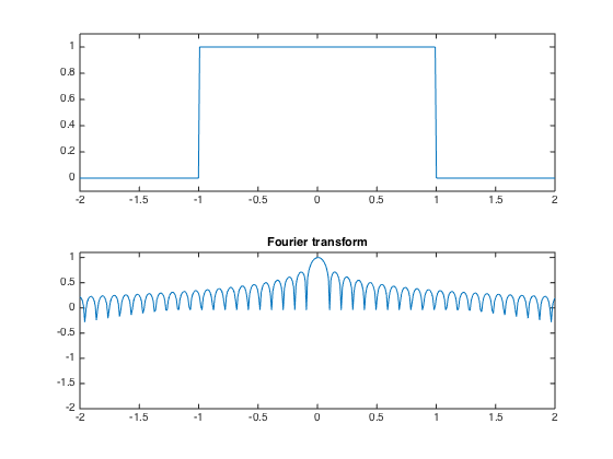 Sound Processing with Short Time Fourier Transform