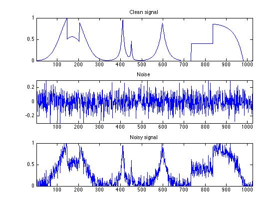 gaussian noise matlab code