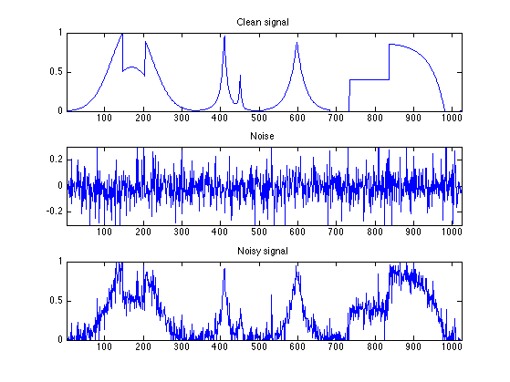 Signal and Image Noise Models