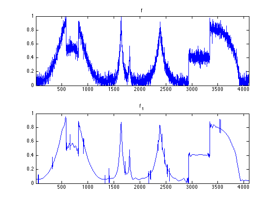 Signal Denoising with Wavelets