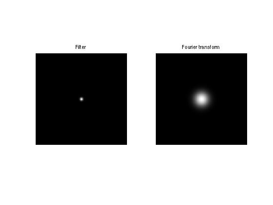 Image Deconvolution using Variational Method
