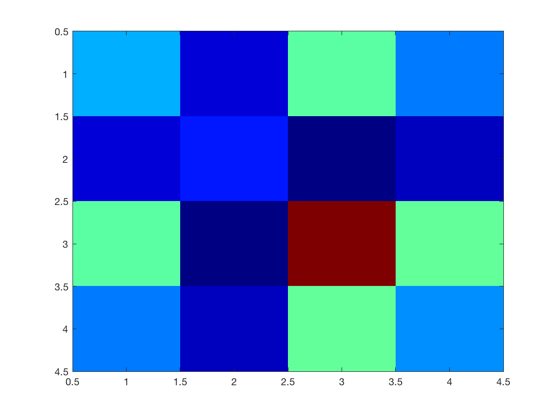 PCA, Nearest-Neighbors Classification and Clustering