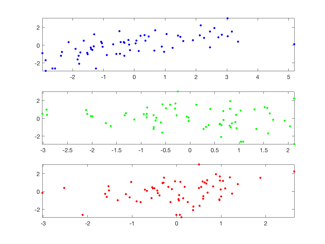 Linear Regression and Kernel Methods