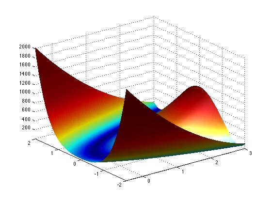 Newton Method