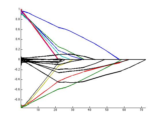 Homotopy Continuation