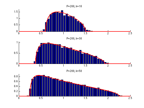 Performance of Sparse Recovery Using L1 Minimization