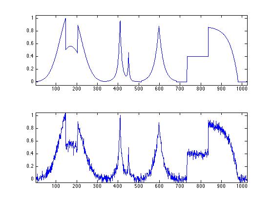 Linear Signal Denoising