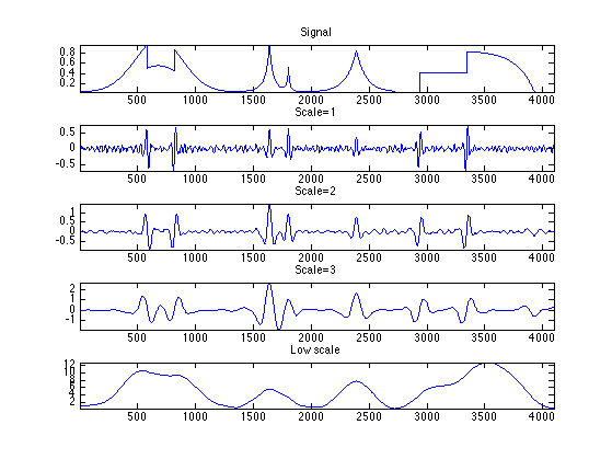 Signal Denoising with Wavelets