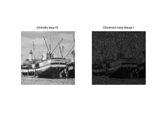 Data Dependent Noise Models