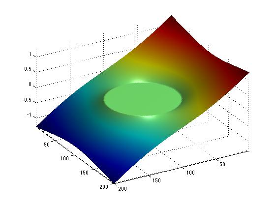Primal-Dual Proximal Splitting